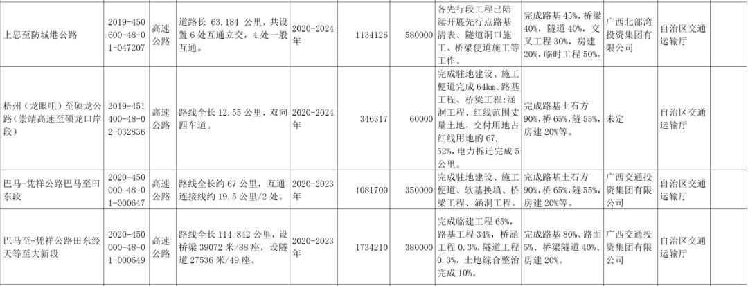 广西公布2021年第一批重大项目(附清单)
