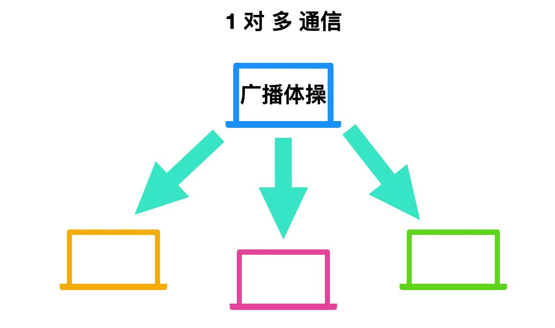 计算机网络基础知识总结