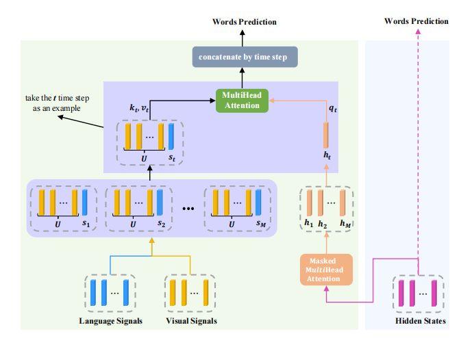 "CVPR2021-RSTNet:自适应Attention的""看图说话""模型"