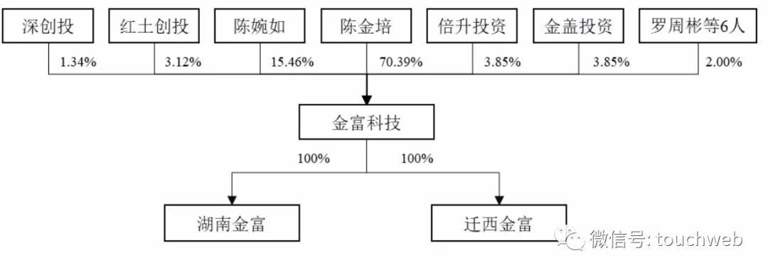 金富科技上市:市值33亿 实控人陈金培曾因走私被判刑