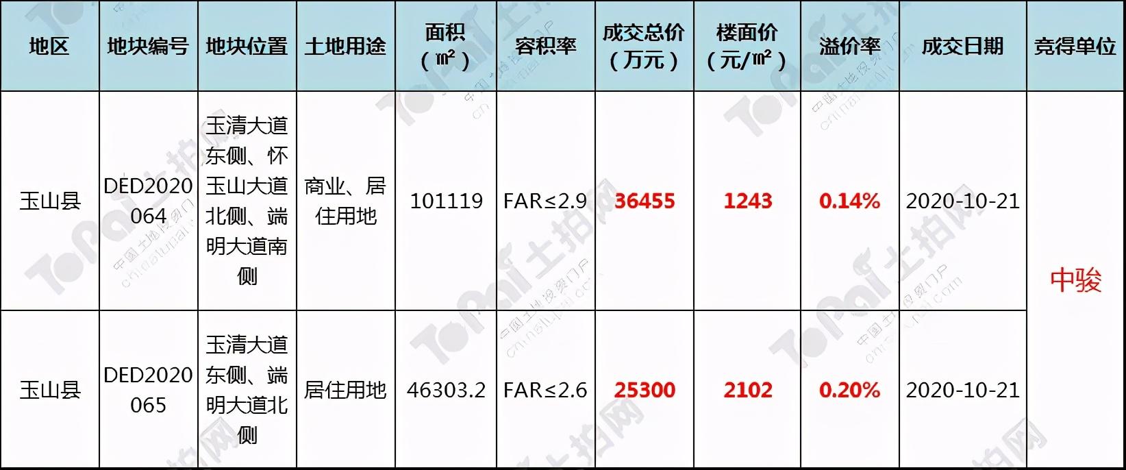 中骏落子玉山县!6.18亿摘221亩商住地 将建6万㎡综合体