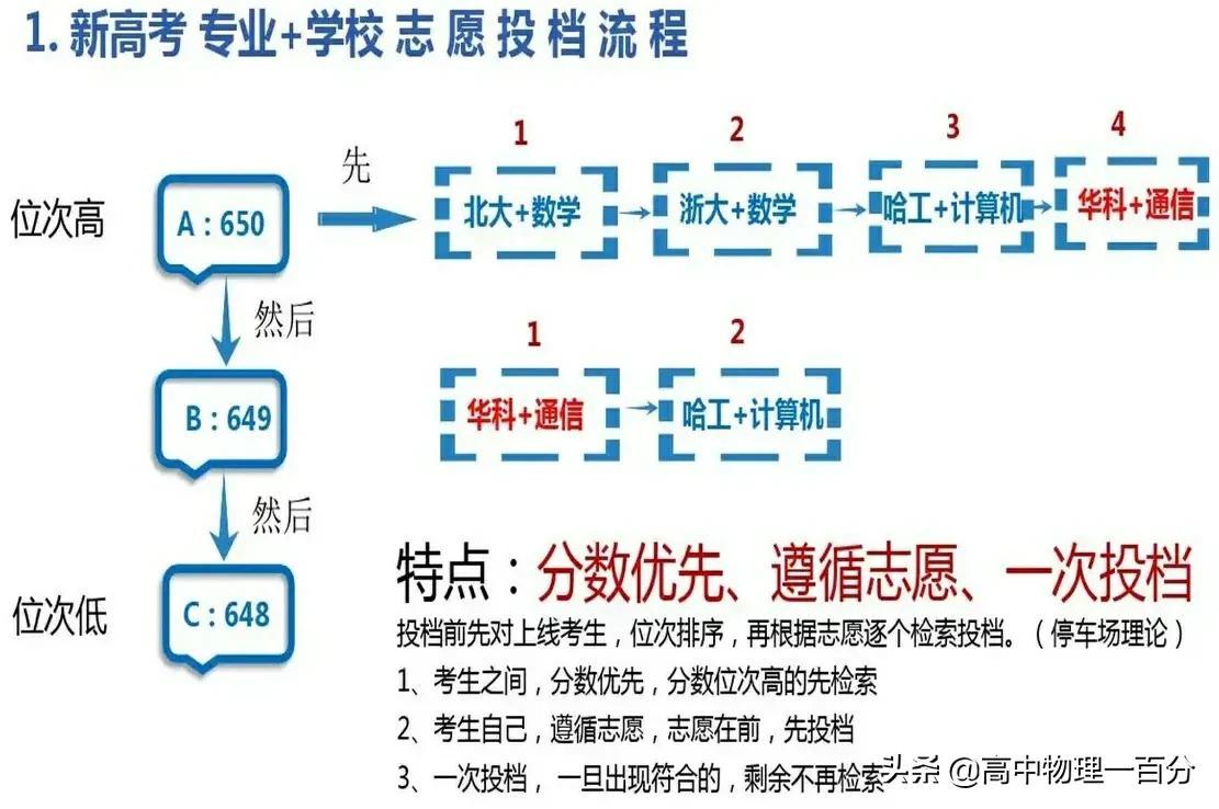 山东省2020一段线上普通类本科录取分数线!