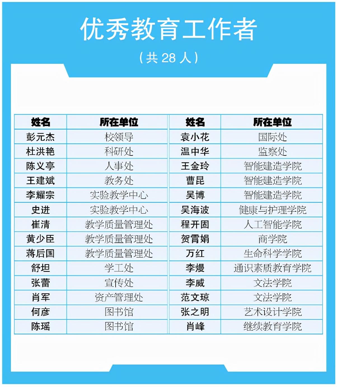 """武汉一高校""""大手笔""""奖励优秀教职工 奖金总额高达500余万元"""