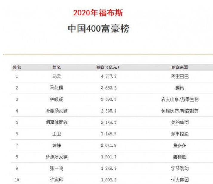 """中国""""女首富""""诞生:靠实力赚1900亿身家,相当于两个王健林"""