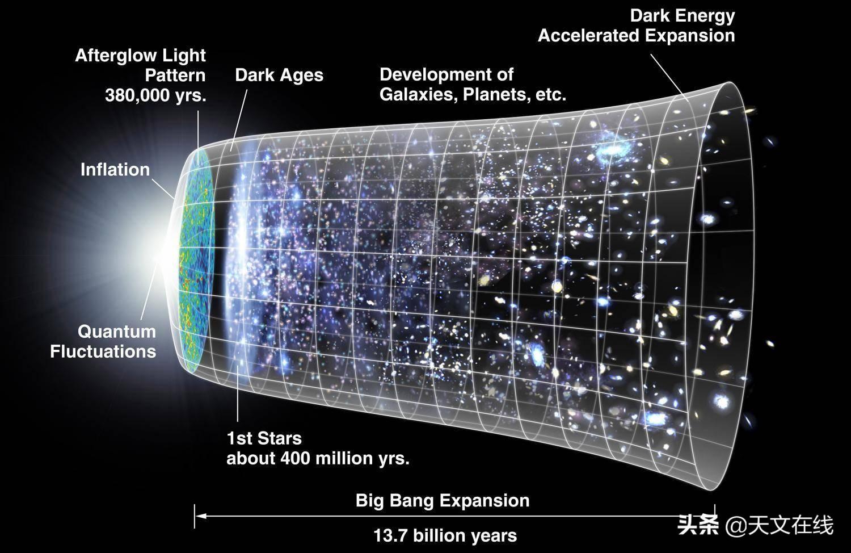为了解物理场怎样构成,那还得回到最初的起点