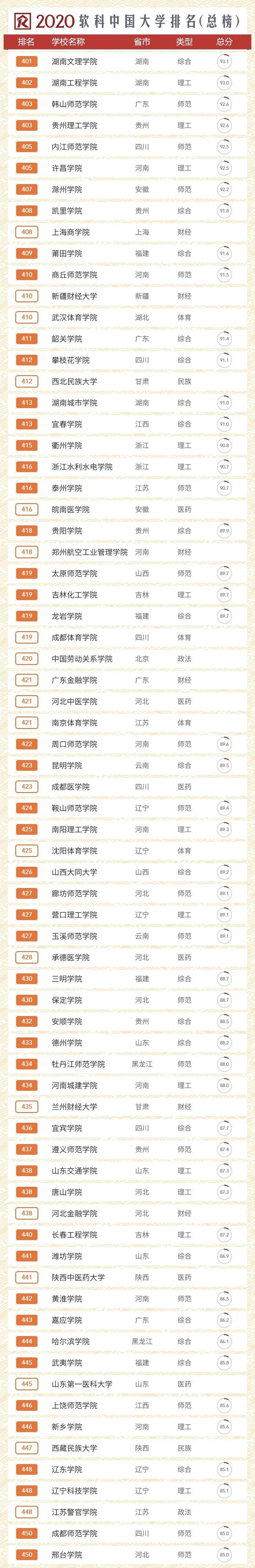 2020中国大学排名!你的院校排多少?