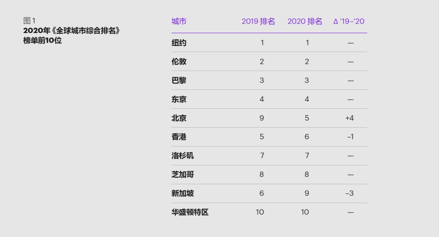 科尔尼2020年全球城市指数报告:新秩序,新未来
