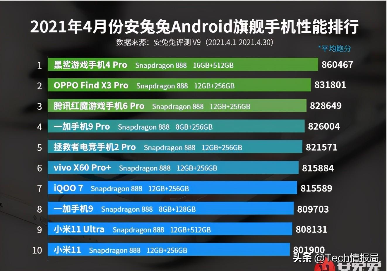 手机性能榜大洗牌:中兴挤进前三,小米11排名垫底,华为成看客?