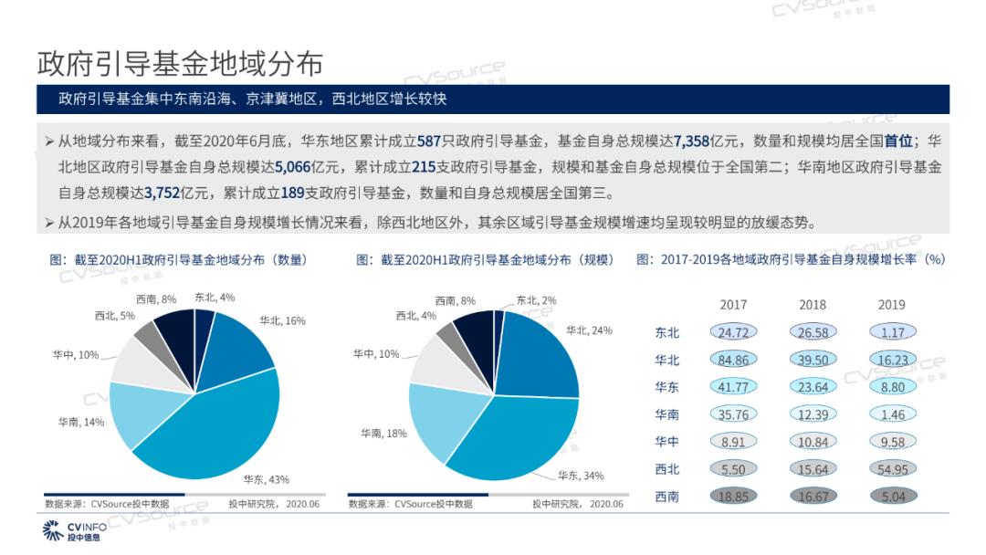 《2020年政府引导基金专题研究报告》发布