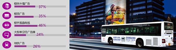 重庆公交车广告达到率对比