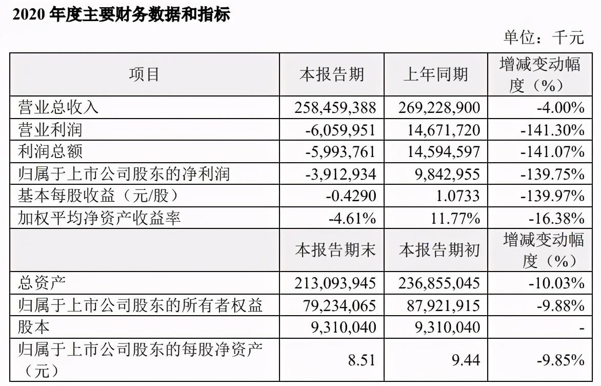 张近东拿到救急的148亿,开始果断收缩战线