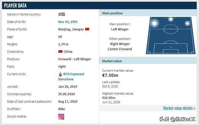 武磊最新身价700万欧,看看700万欧在五大联赛都能买到谁