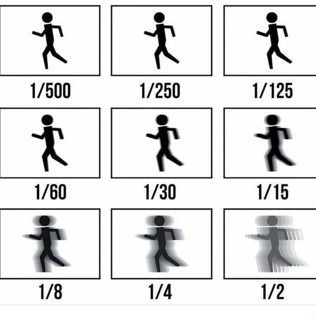 摄影入门:光圈、快门、感光度之间的关系