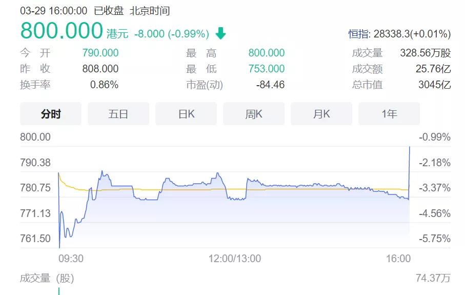 中国股票回到香港后会下跌。哔哩哔哩百度更看好谁?