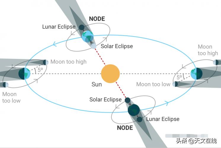 明天上演日环食,在看之前先简单了解下什么是日环食吧