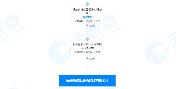 胡喜退出杭州蚂蚁聚慧法定代表人 由石旻接任
