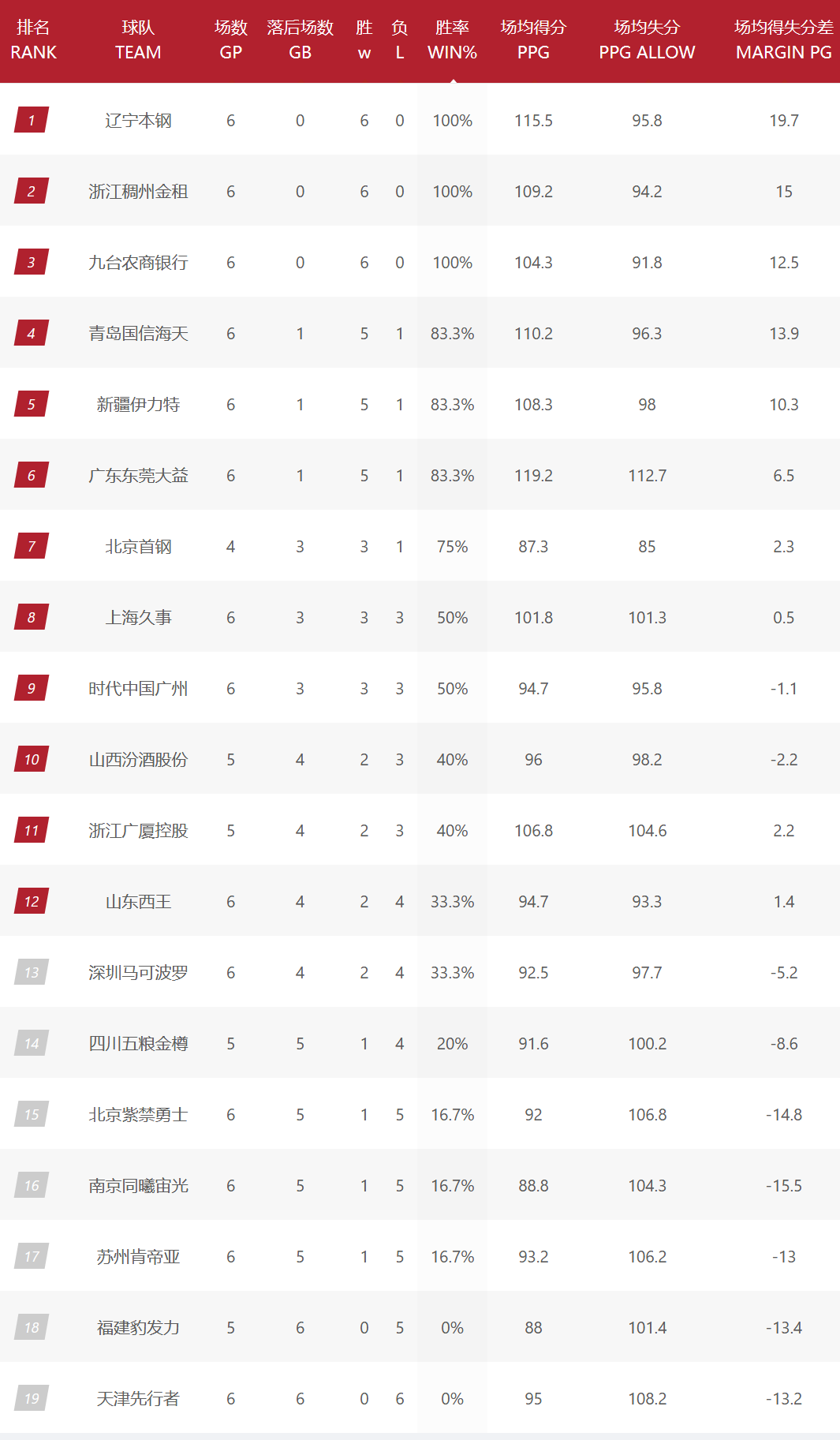 CBA排名更新,辽宁6连胜领跑,郭士强冲到第9,山东3连败