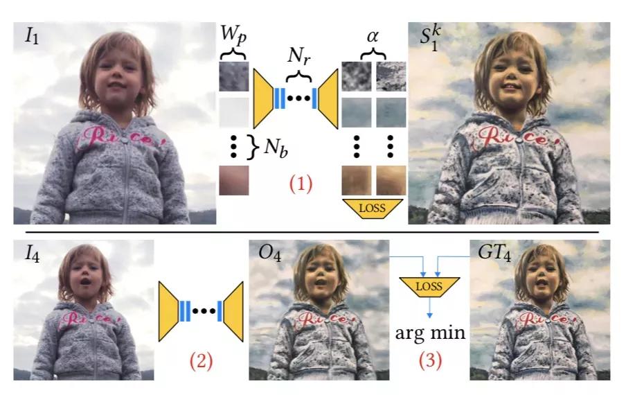 仅需2张图,AI便可生成完整运动过程