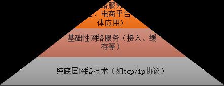 石家庄网络服务公司