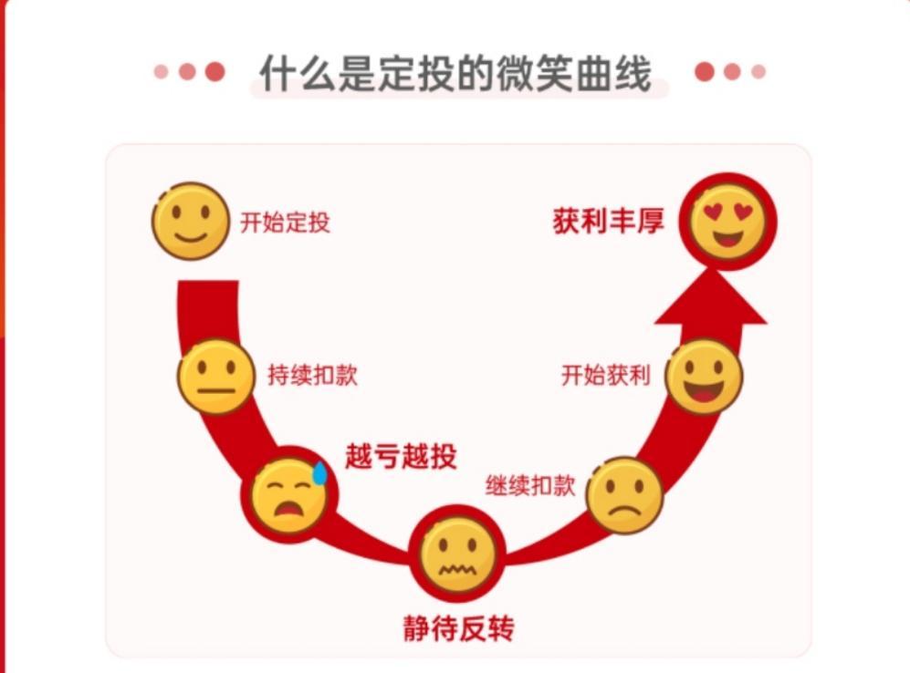 微笑曲线理论(基金定投微笑曲线图讲解)