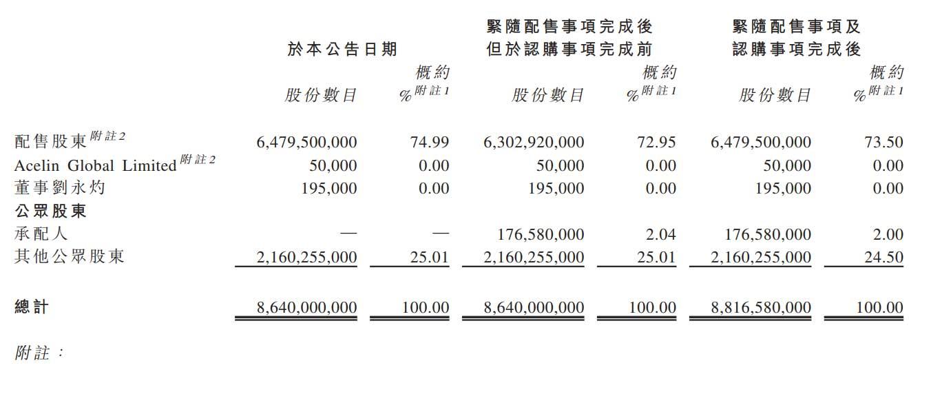 恒大汽车引入40亿港元投资:腾讯红杉云锋滴滴参与