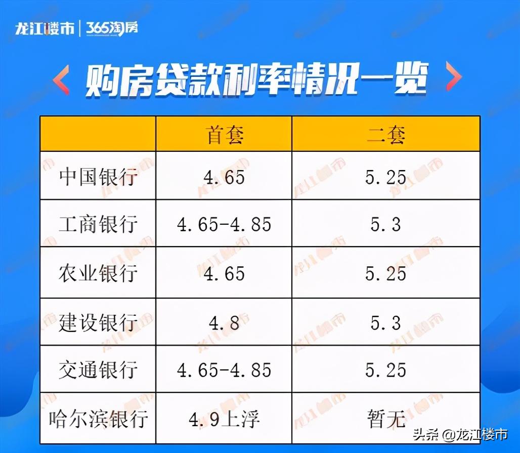 最新!2021年哈尔滨买房、贷款、限购究竟有哪些变化?速看