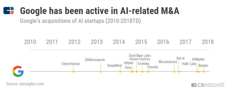 同样是人工智能公司,百度比谷歌差在哪儿了?-最极客