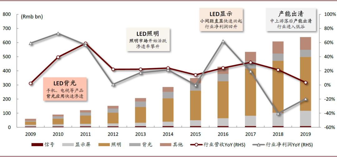 中金:十年磨一剑,Mini/Micro开启LED下一个十年