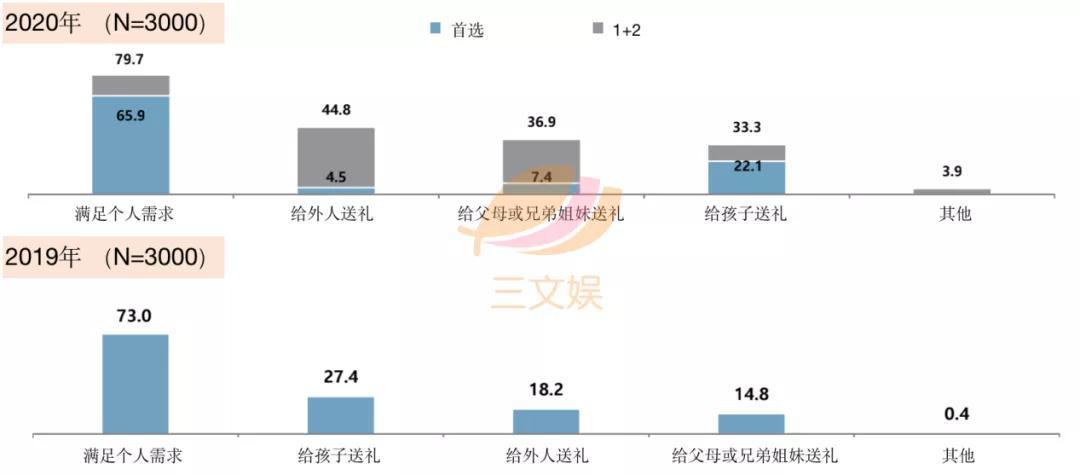 韩国角色商品观察:表情包IP最受消费者欢迎