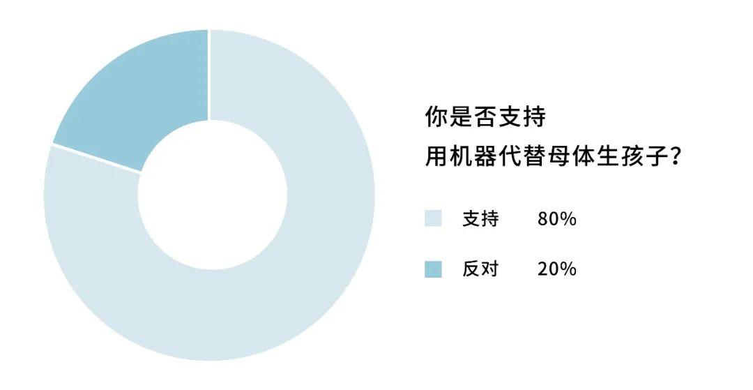"""""""人造子宫""""即将诞生!中国生育率有救了?"""