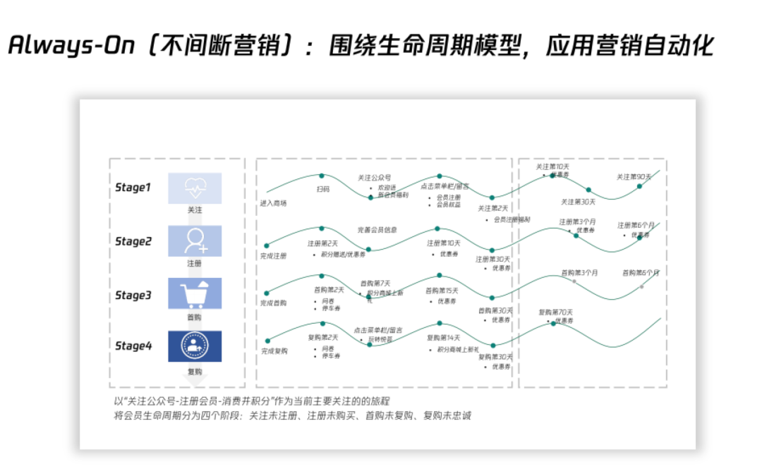 营销云数据应用如何驱动零售超级增长