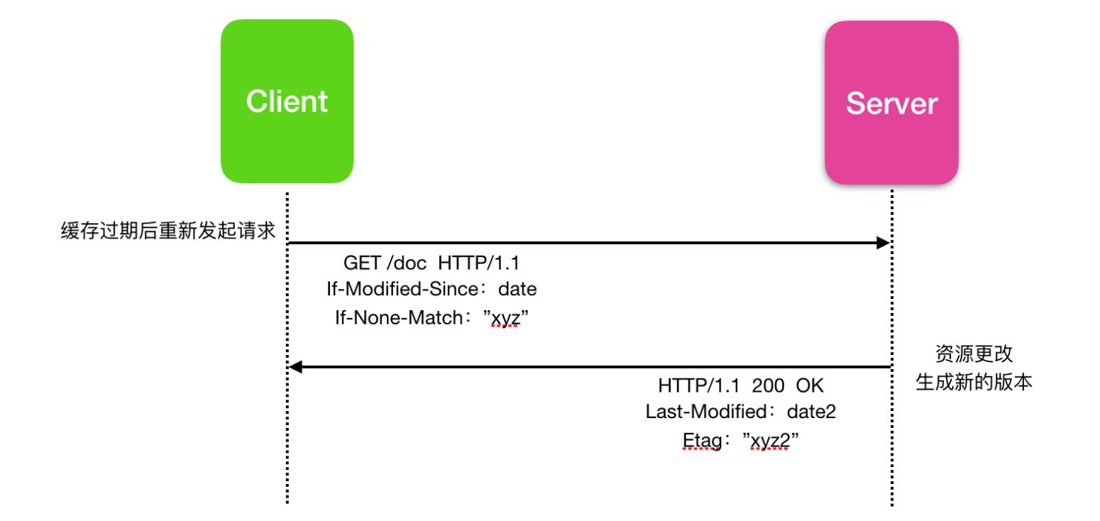 一文带你了解 HTTP 黑科技