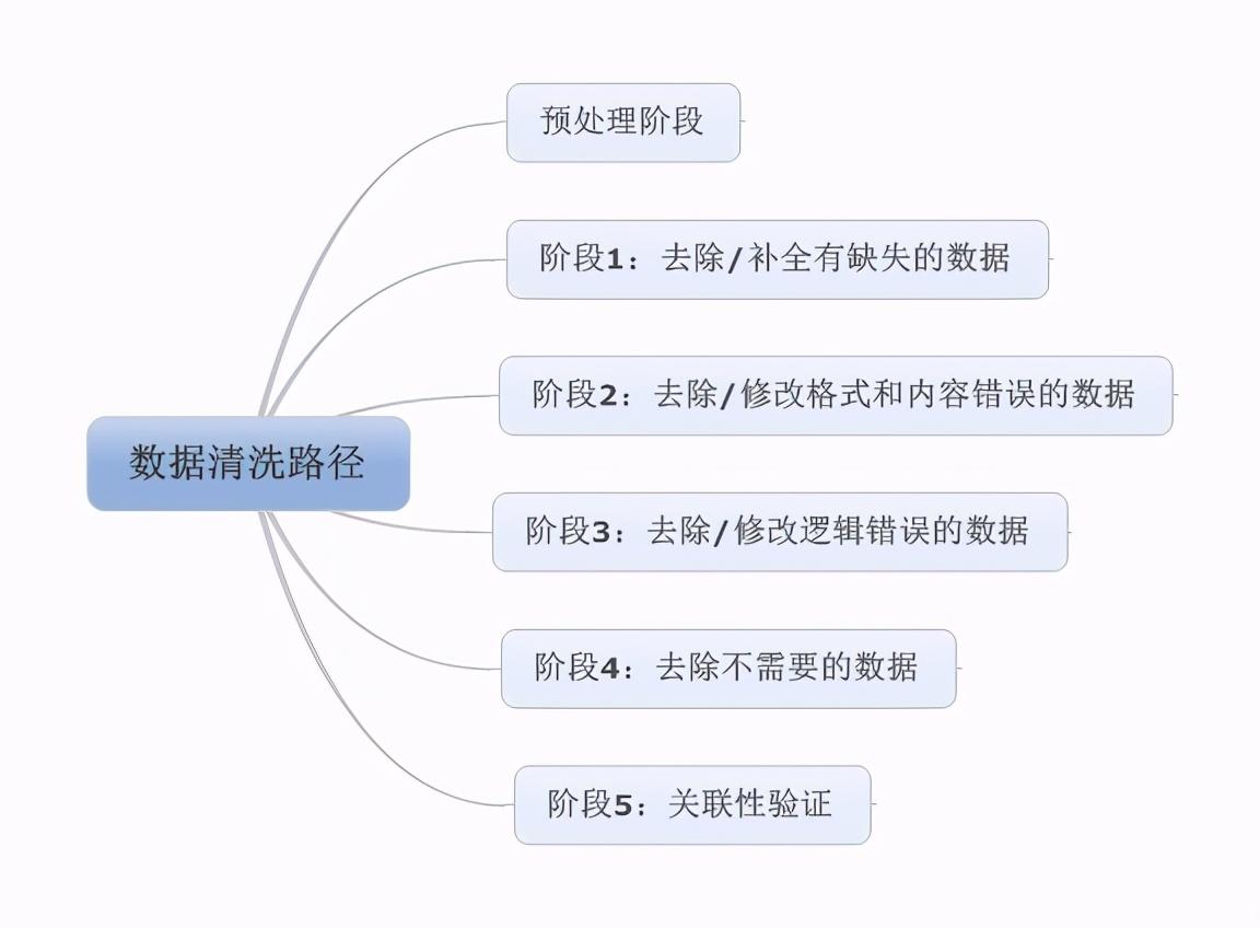 数据清洗的主要类型及步骤