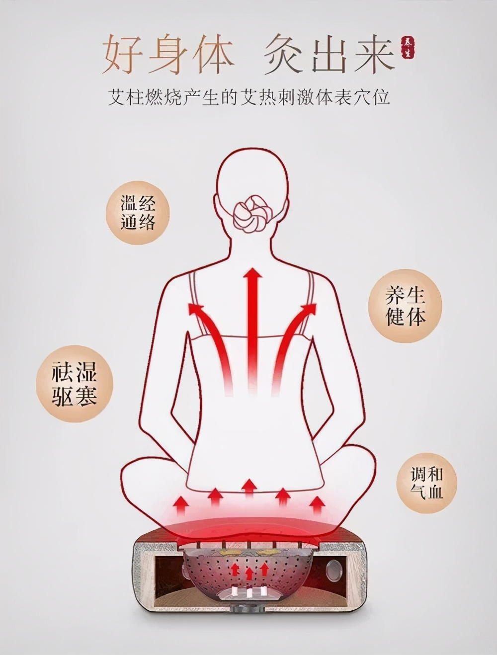 中醫養生:腰胯疼痛,腰腿痛,坐骨神經痛,膝踝腫痛就灸它