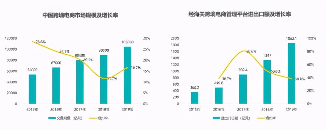 数据解读2020跨境电商发展趋势