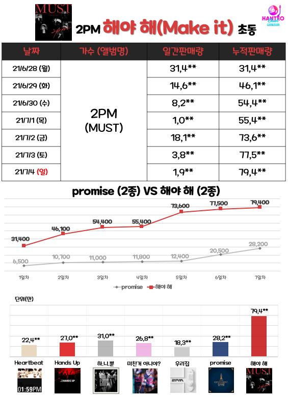 二代男团人气依旧!2PM第七张专辑首周销量突破11万