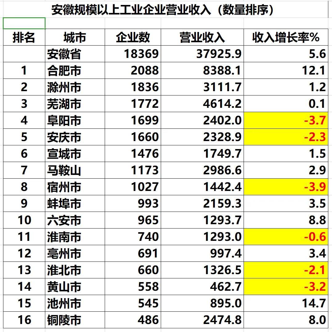 安徽省规模以上工业企业的营收规模是否属于垄断?