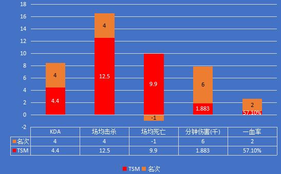 LGD vs TSM 小組賽出線關鍵戰,LGD能否贏得先機?