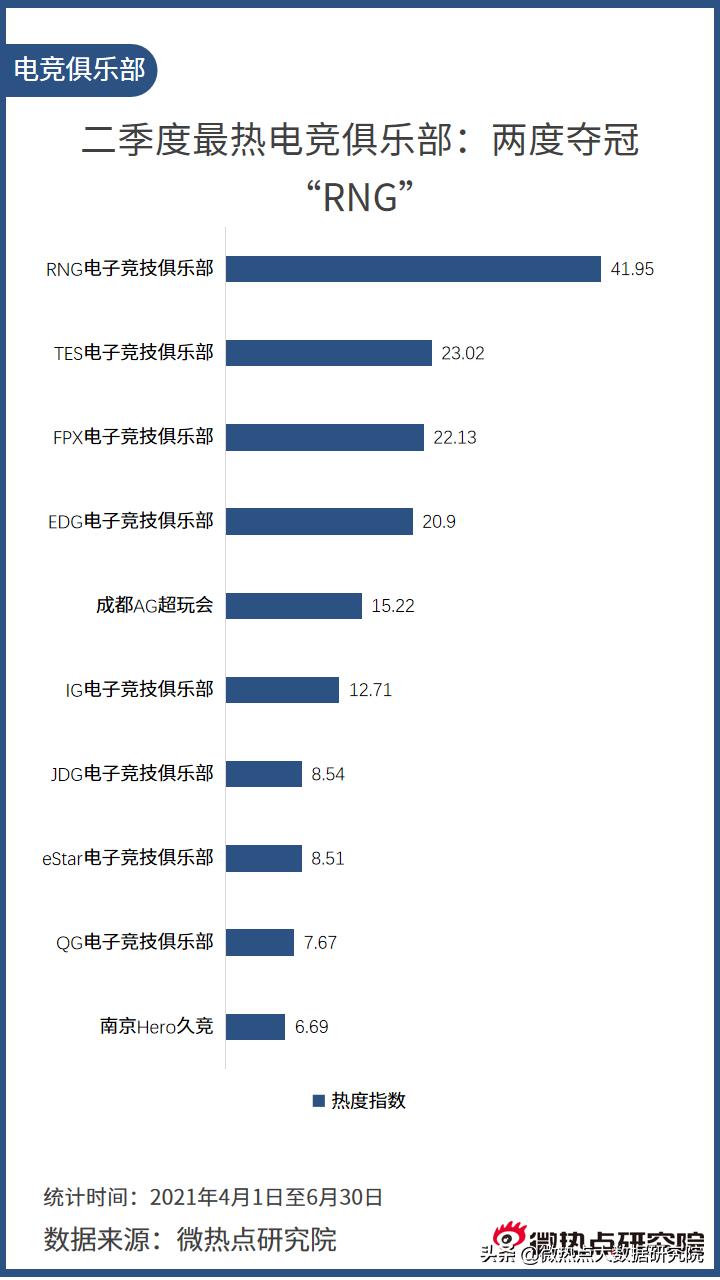 中国电竞行业网络关注度分析报告·2021年Q2版