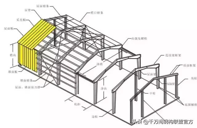"""纯干货!20张图片教你分分钟看懂""""钢结构"""" 钢构联盟官方2019-03-04 17:05:54 ※ 钢结构  由型钢连接而成的结构物,例如:钢梁、钢屋架、钢塔架、钢脚手架等。  纯干货!20张图片教你"""