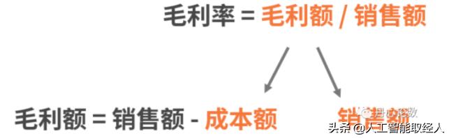从0到1构建业务分析模型