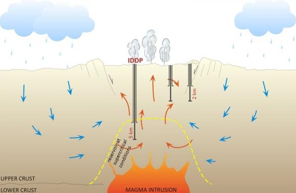地热钻井不难,难在地热勘查,地热能新能源开发有待进一步发展