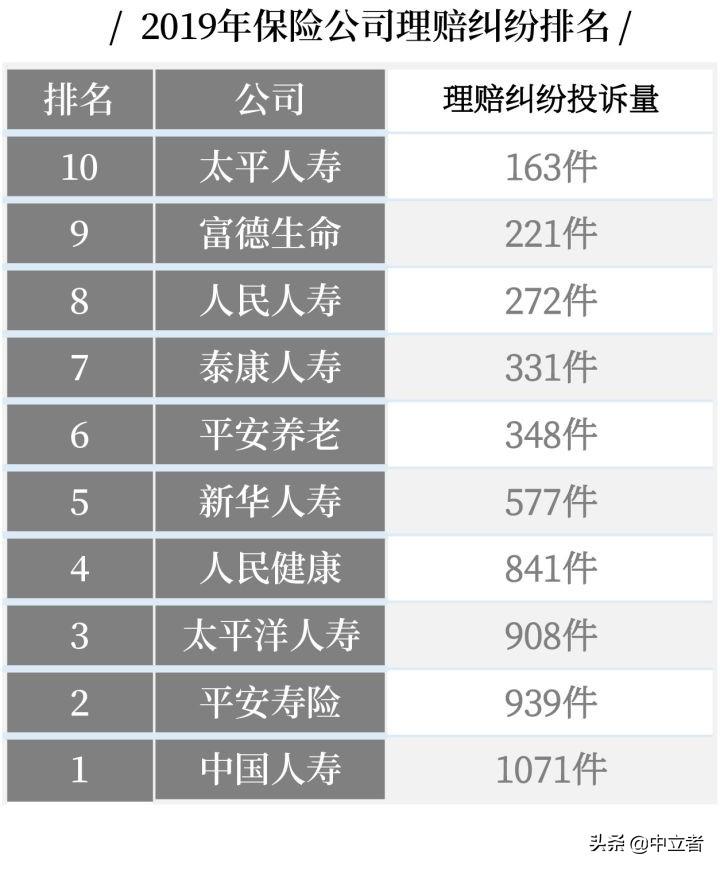 最全丨中国十大保险公司不同类别的排名 第8张