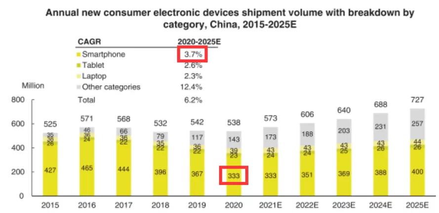 消费电子的万亿二手江湖