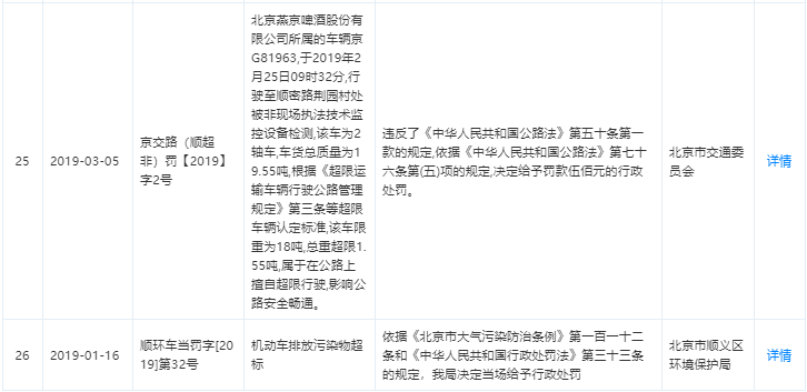 燕京啤酒董事长赵晓东被抓:公司营业总收入6年减少近20亿元
