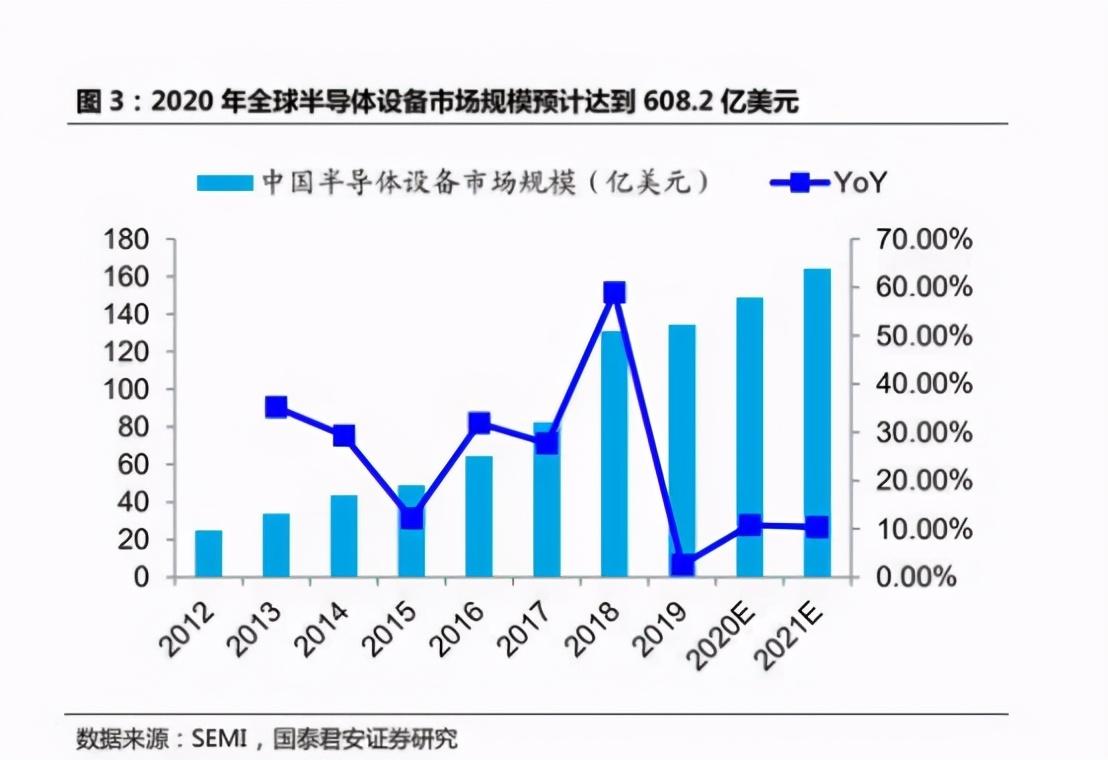 5G被半导体拖后腿,中美芯片之争,中国是单方面挨打吗?