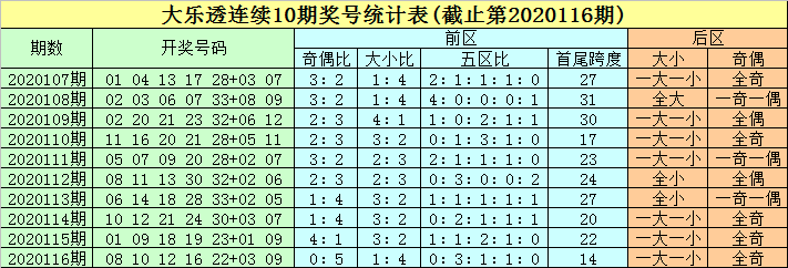 豹子头大乐透20117期:预计大号热出,大小比参考3-2