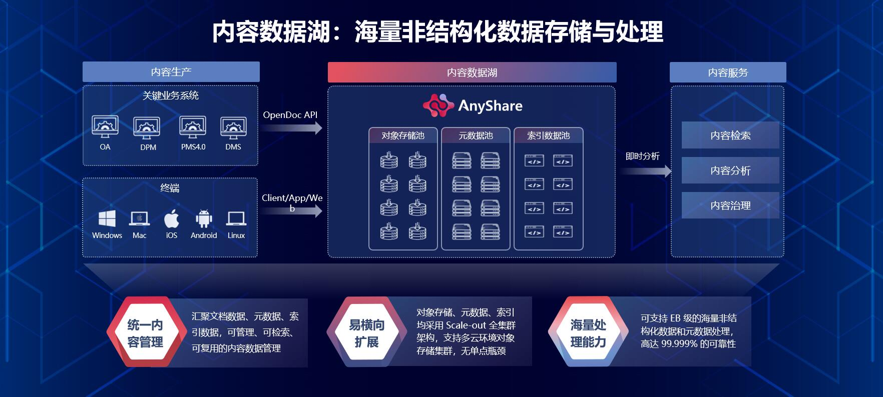 中国天辰携手爱数AnyShare,共同探索非结构化数据治理