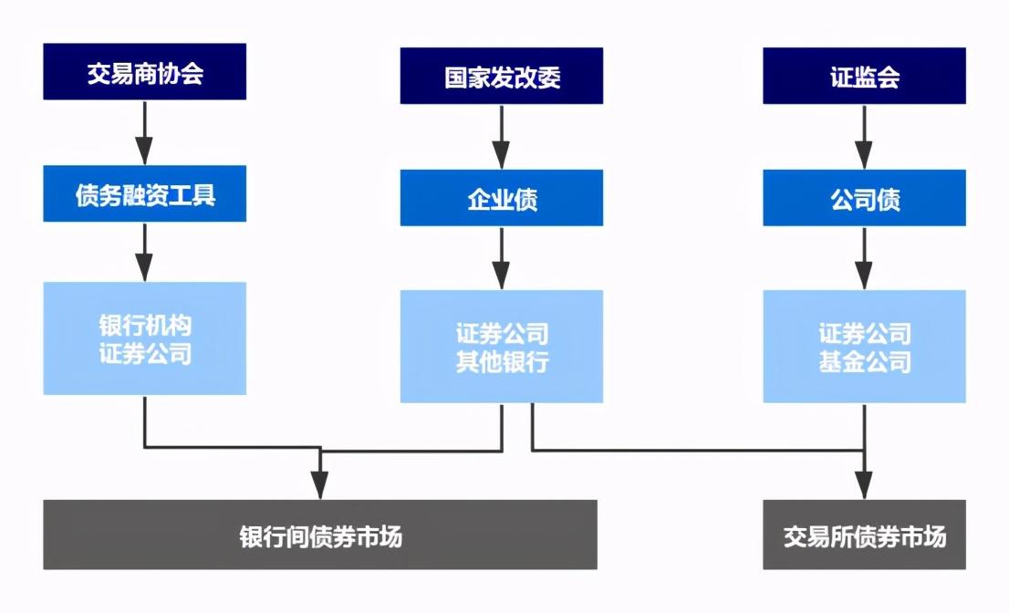 中国债券市场系列——债券市场监管结构(一)