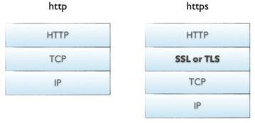 HTTP代理IP使用要点